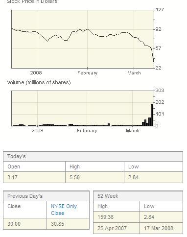 bear stearns chart